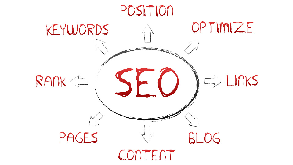 basic rules for SEO